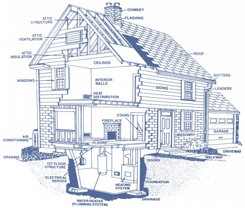 Components of a Home Inspection